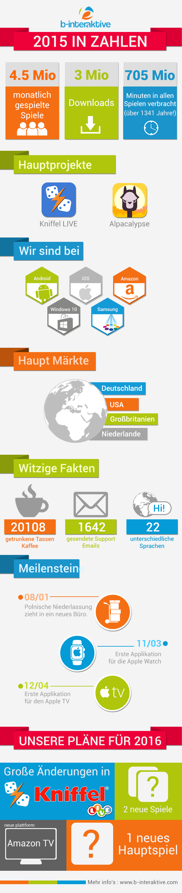infographic_ge